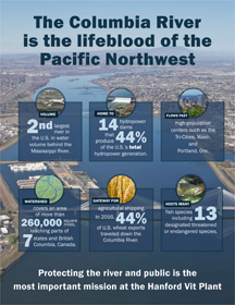Learn about the importance of the Columbia River with the printable infographic