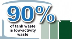 90 percent of waste is low-activity waste