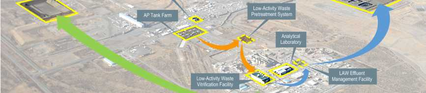 Direct Feed Low-Activity Waste